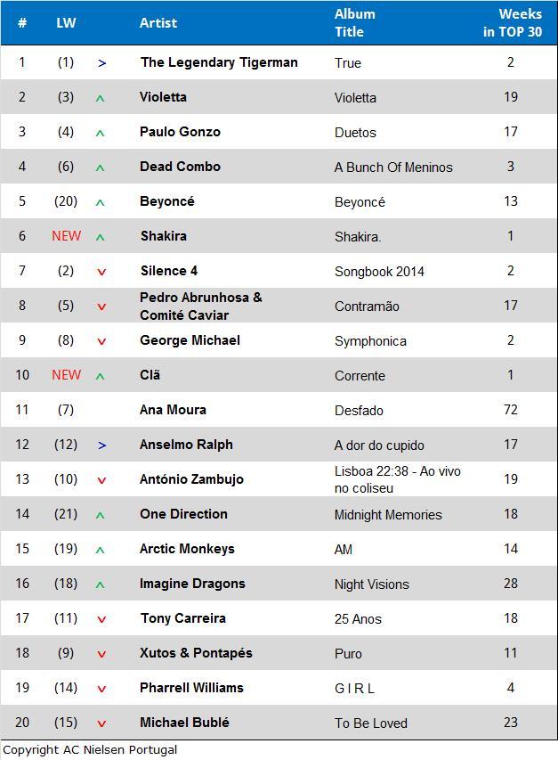 Album-Charts-März-2014