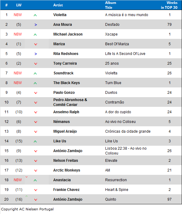 Album Charts Mai 14 - Tabelle