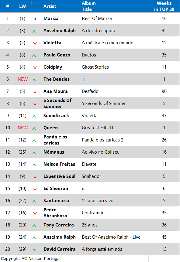 Charts Juli 2014