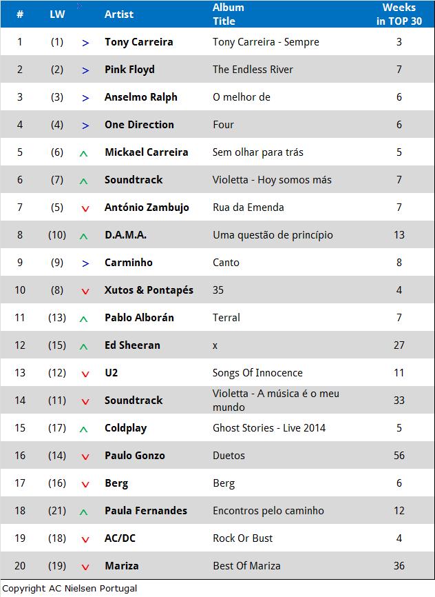 Tabelle Charts Dez 2014
