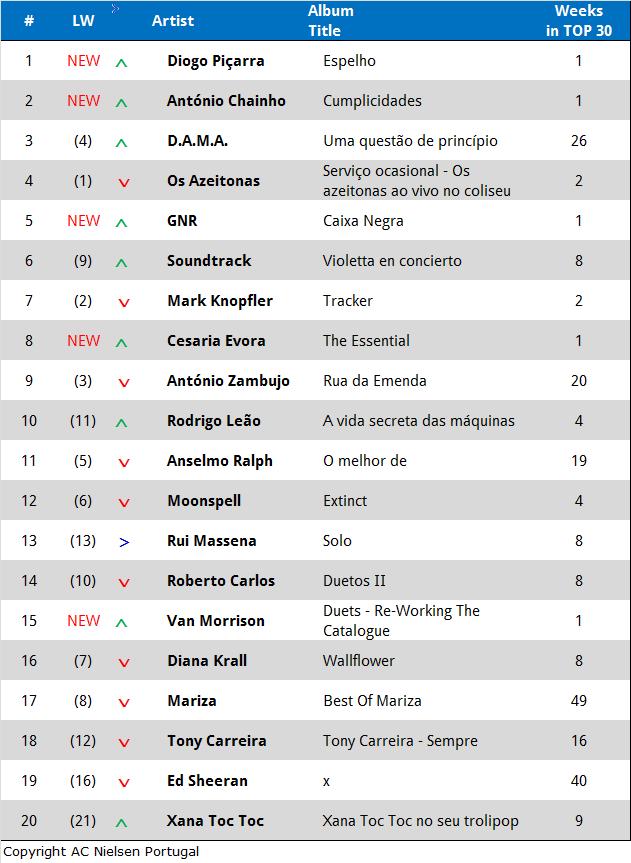Tabelle Album Charts - März 2015