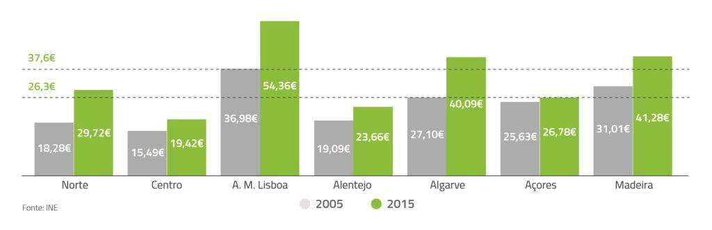 Die Ertragskraft der portugiesischen Tourismusregionen variiert deutlich