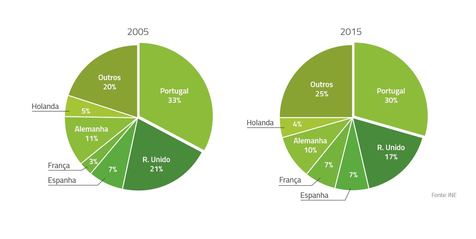Infografik zum Anteil der Übernachtungsgäste in Portugal 2005 und 2015