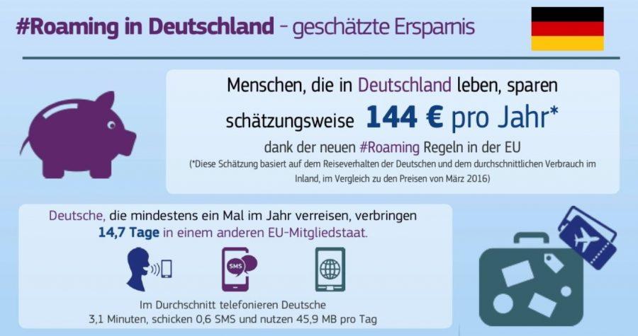 Ersparnis für deutsche Mobilfunk-Kunden durch Wegfall der Roaming-Gebühren in der EU