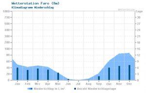 Wetter und Klima der Algarve im Jahresverlauf des Niederschlags
