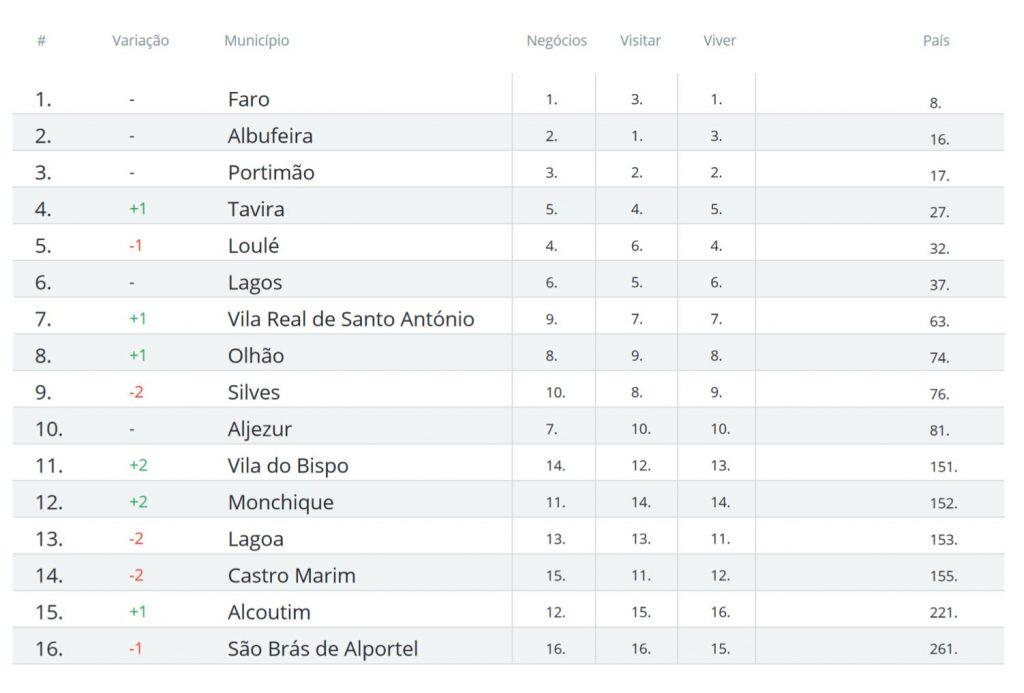 Algarve News zu Ranking der Algarve-Städte